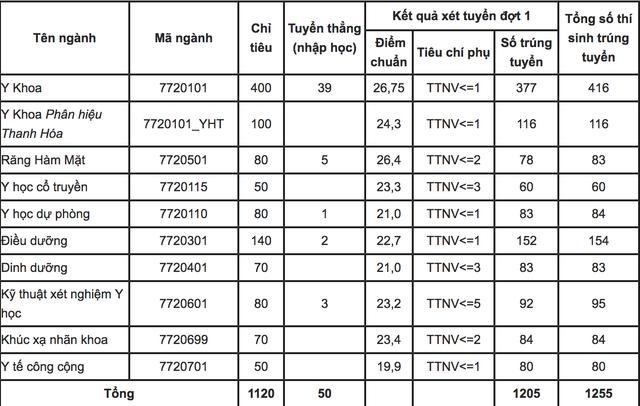 ĐIểm chuẩn trường ĐH Y Hà Nội, ĐH Luật Hà Nội:  Từ 26,75 -  27,25 điểm - 1