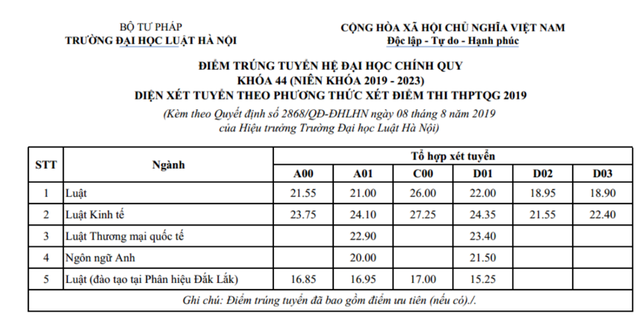 ĐIểm chuẩn trường ĐH Y Hà Nội, ĐH Luật Hà Nội:  Từ 26,75 -  27,25 điểm - 2