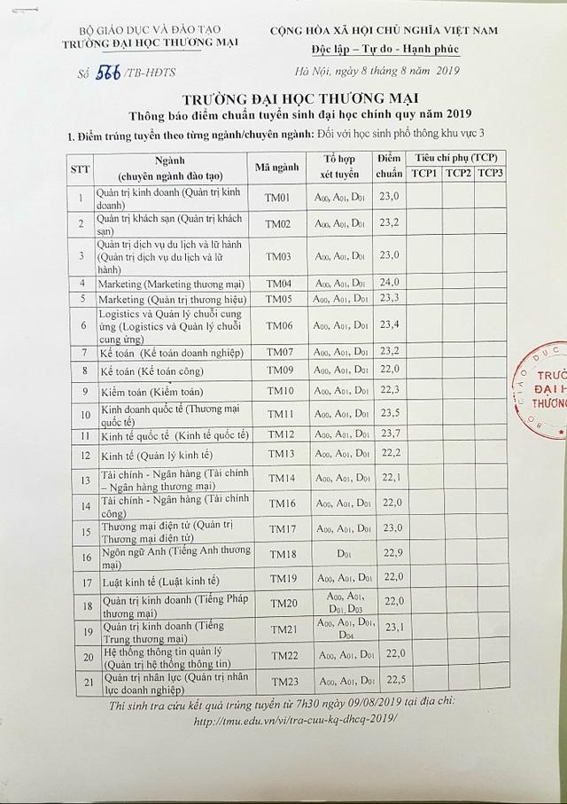Trường ĐH Thương Mại công bố điểm chuẩn năm 2019 - 2