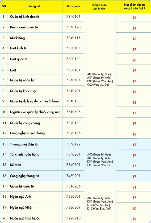 Nhiều trường ĐH phía Nam công bố điểm chuẩn trúng tuyển - 5