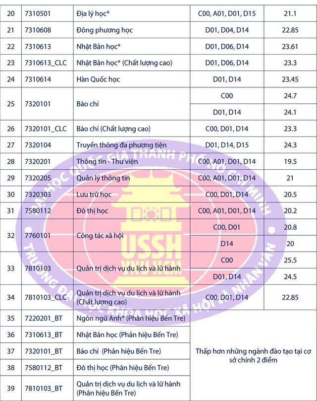 Trường ĐH KHXHNV TP.HCM: Điểm chuẩn ngành Quản trị Dịch vụ du lịch và lữ hành cao nhất - 3