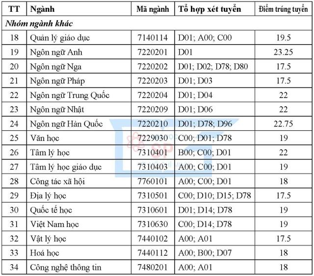 Điểm chuẩn cao vào ĐH Sư phạm TPHCM là 24, ĐH Mở TPHCM là 22,85 - 3