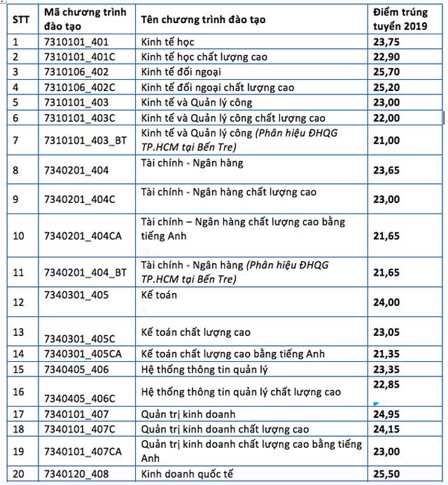Điểm chuẩn vào trường ĐH Kinh tế - Luật từ 21-25,7 - 2
