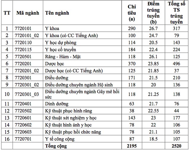 Trường ĐH Y dược TP.HCM: Điểm chuẩn cao nhất vào ngành Y khoa 26,7 điểm - 2