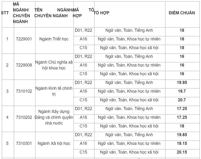 Học viện Báo chí  Tuyên truyền công bố điểm chuẩn 2019 - 1
