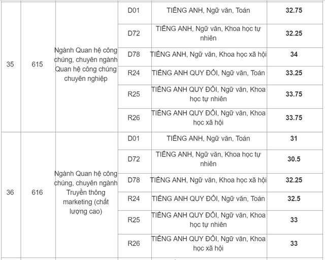 Học viện Báo chí  Tuyên truyền công bố điểm chuẩn 2019 - 8