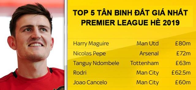 Man Utd chi đậm nhất ở kỳ chuyển nhượng mùa hè 2019 - 1