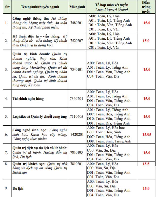 Hàng loạt trường ĐH công bố điểm chuẩn trong đêm - 5