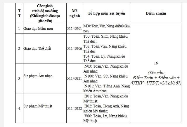 Điểm chuẩn Trường ĐH Phú Yên từ 14 đến 18 điểm - 3