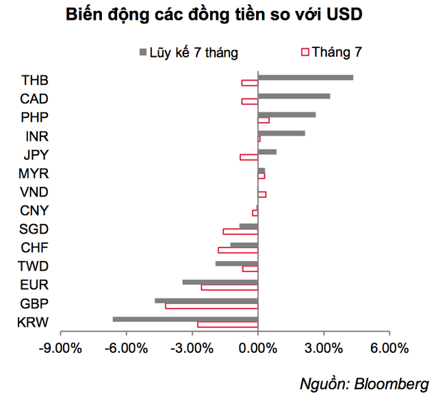 """Vì sao tiền Việt Nam vẫn tăng giá bất chấp USD """"vọt"""" mạnh? - 2"""