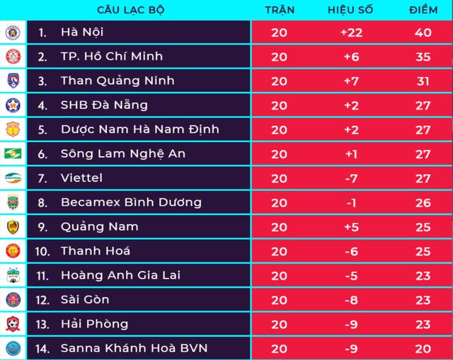 Thắng đậm Thanh Hoá, CLB Hà Nội giữ vững ngôi đầu V-League - 5