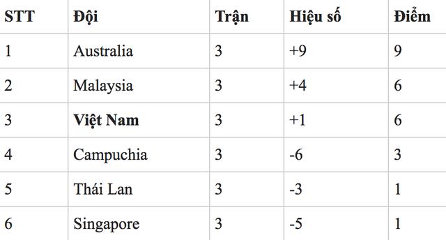 U18 Việt Nam thắng dễ Singapore tại giải U18 Đông Nam Á - 3