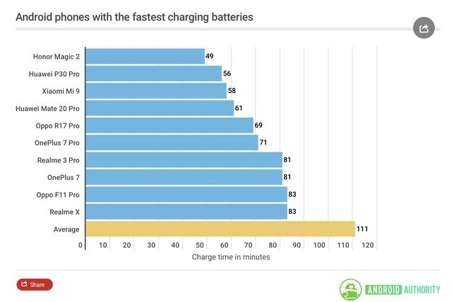 Sạc nhanh 45W của Galaxy Note 10+ cho các đối thủ hít khói như thế nào? - 3