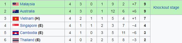 Thua U18 Campuchia, U18 Việt Nam bị loại khỏi giải U18 Đông Nam Á - 12