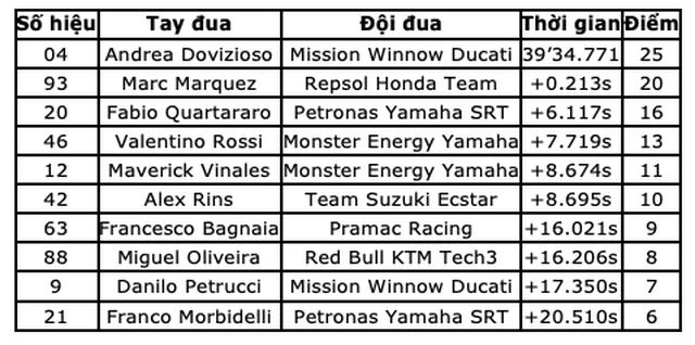 Chặng 11 MotoGP 2019: Dovizioso có chiến thắng nghẹt thở trước Marquez - 14