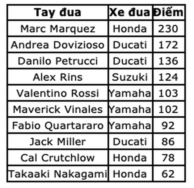 Chặng 11 MotoGP 2019: Dovizioso có chiến thắng nghẹt thở trước Marquez - 15