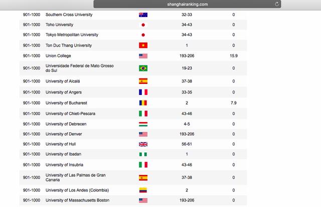 Lần đầu tiên một ĐH Việt Nam lọt vào bảng xếp hạng ARWU - 1