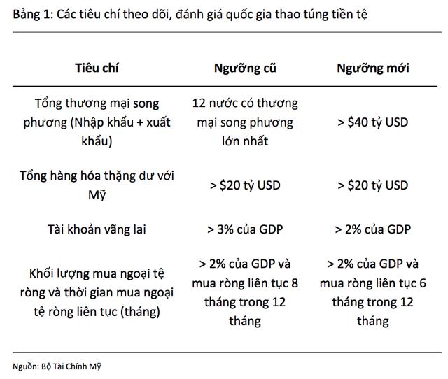 """Chuyên gia: Khó có nguy cơ Việt Nam bị gắn mác """"thao túng tiền tệ"""" như Trung Quốc - 2"""
