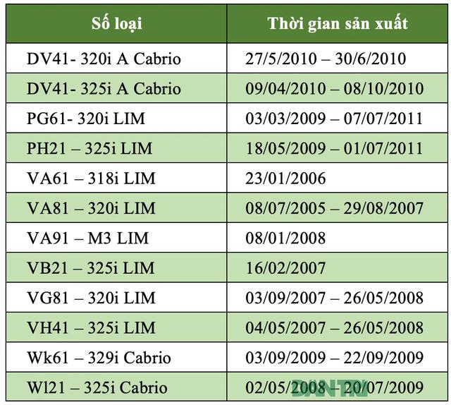 Triệu hồi 885 chiếc BMW 3-series tại Việt Nam - 2