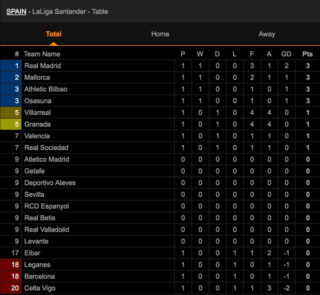 Modric bị thẻ đỏ, Real Madrid vẫn thắng thuyết phục Celta Vigo - 12