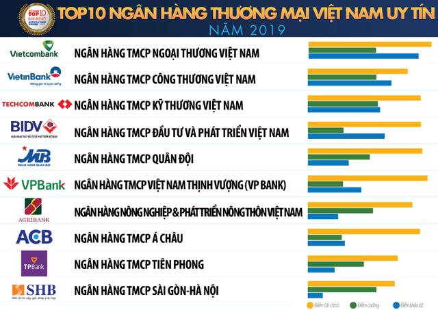 Vietcombank tiếp tục là ngân hàng uy tín nhất Việt Nam - 2