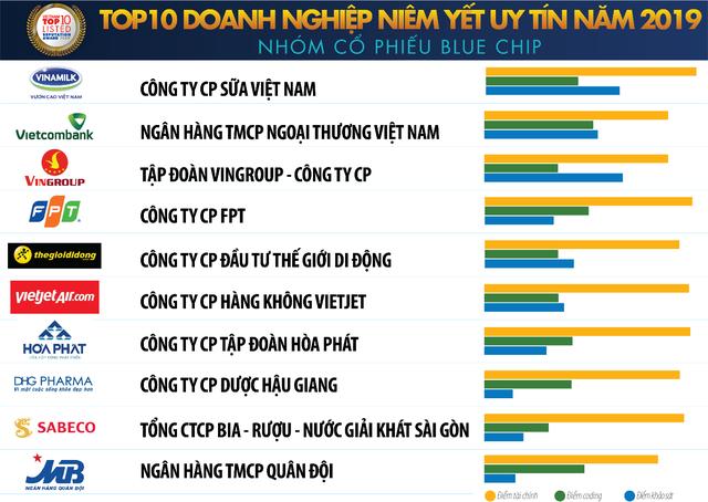 Vietcombank tiếp tục là ngân hàng uy tín nhất Việt Nam - 4