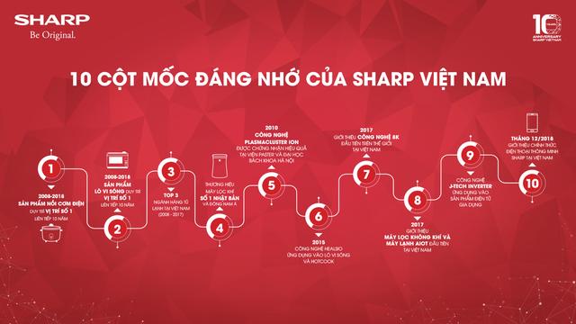 Sharp khuyến mãi cực khủng kỷ niệm 10 năm thành lập