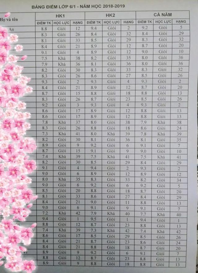Ngành Giáo dục không có quy định xếp hạng học sinh - 2