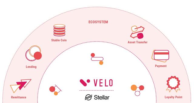 Velo đưa blockchain vào ứng dụng thực tiễn cho ngành tài chính trên toàn châu Á - 2