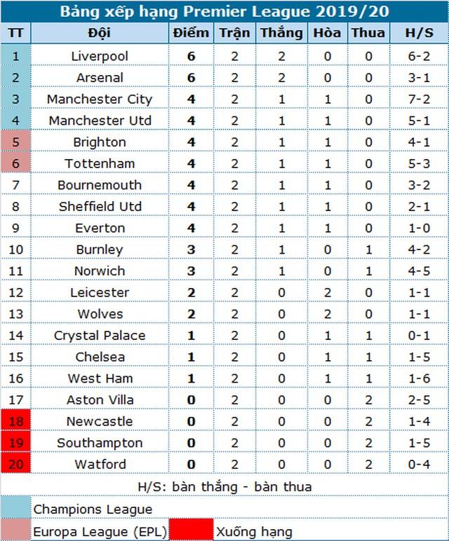 Liverpool - Arsenal: Sống mái để lấy vị thế - Ảnh minh hoạ 6