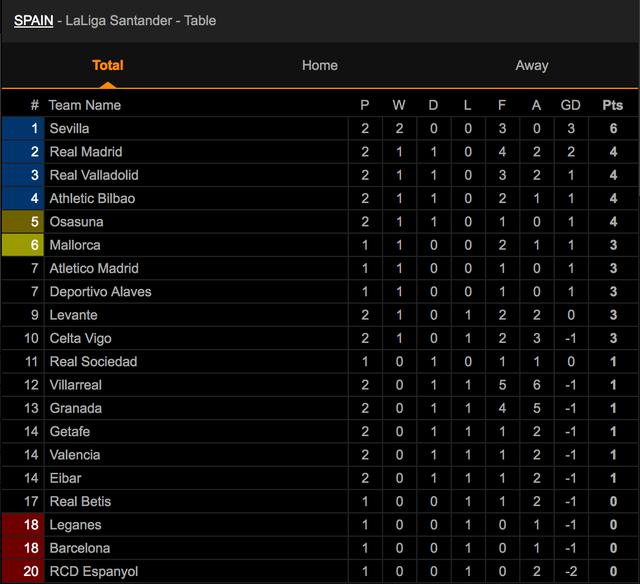 Real Madrid đánh rơi chiến thắng đáng tiếc trước Valladolid - 7