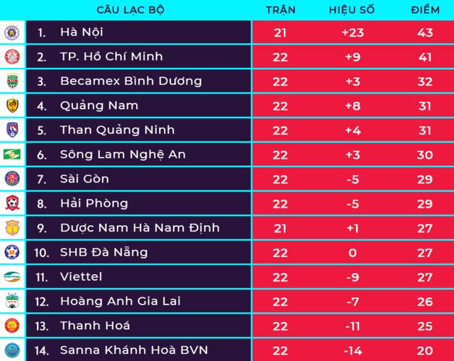 HA Gia Lai thắng SHB Đà Nẵng bằng đội hình không cần ngoại binh - 1