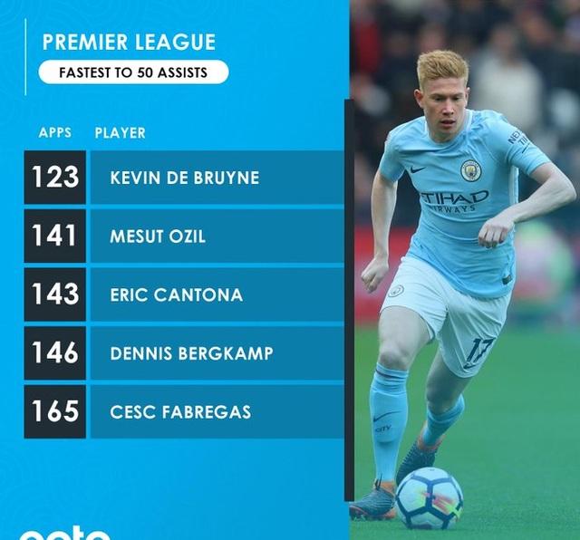 De Bruyne vượt mặt Ozil lập kỷ lục 50 pha kiến tạo nhanh nhất Premier League - 1