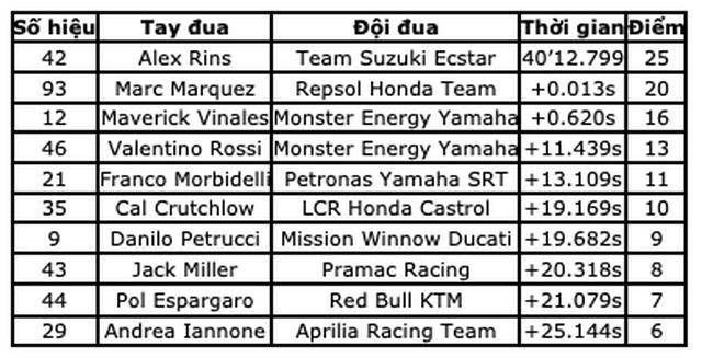 Chặng 12 MotoGP 2019: Rins thắng Marquez đầy cảm xúc ở góc cua cuối cùng - 14