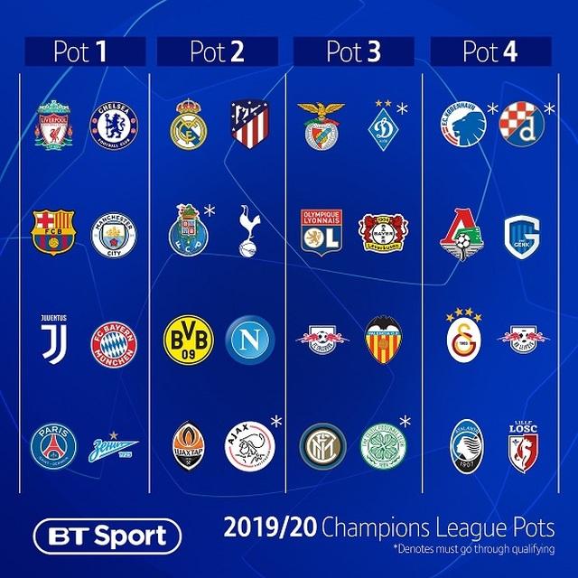 Xác định 4 nhóm hạt giống ở vòng bảng Champions League - 1