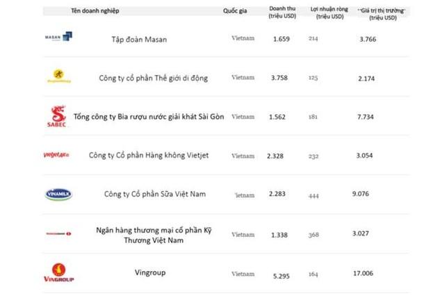 Bảy ông lớn tỷ USD Việt Nam top dẫn đầu châu Á - Thái Bình Dương - 1