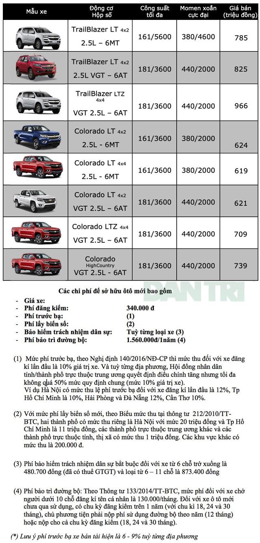 Bảng giá Chevrolet tại Việt Nam cập nhật tháng 9/2019 - 2