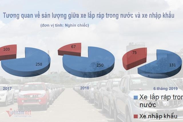 Tăng ưu đãi ô tô nội, xe Việt lắp ráp giá rẻ đấu xe Thái nhập khẩu - 2