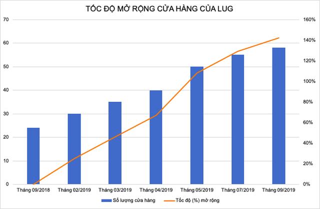 Chuỗi bán lẻ sản phẩm về hành lý LUG: Tốc độ phát triển cửa hàng tăng gần 150% so với cùng kì năm ngoái - 1