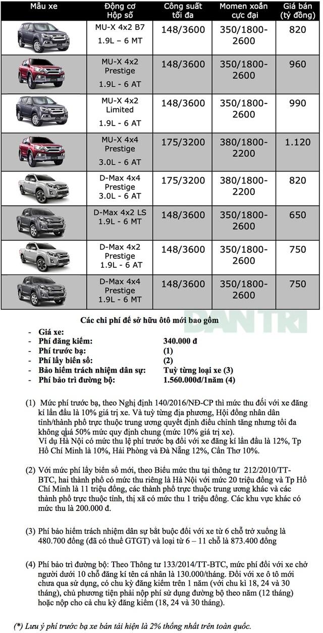 Bảng giá Isuzu tại Việt Nam cập nhật tháng 9/2019 - 1