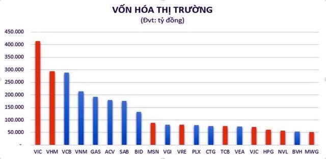 PV GAS đứng thứ 5 trong Top 20 doanh nghiệp vốn hóa lớn nhất thị trường Việt Nam - 1