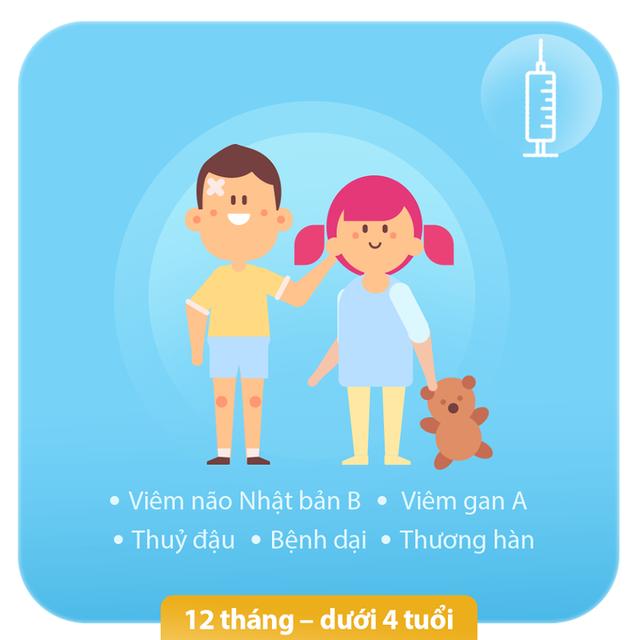 Mách mẹ những mũi tiêm vắc xin bảo vệ con cả đời - 1