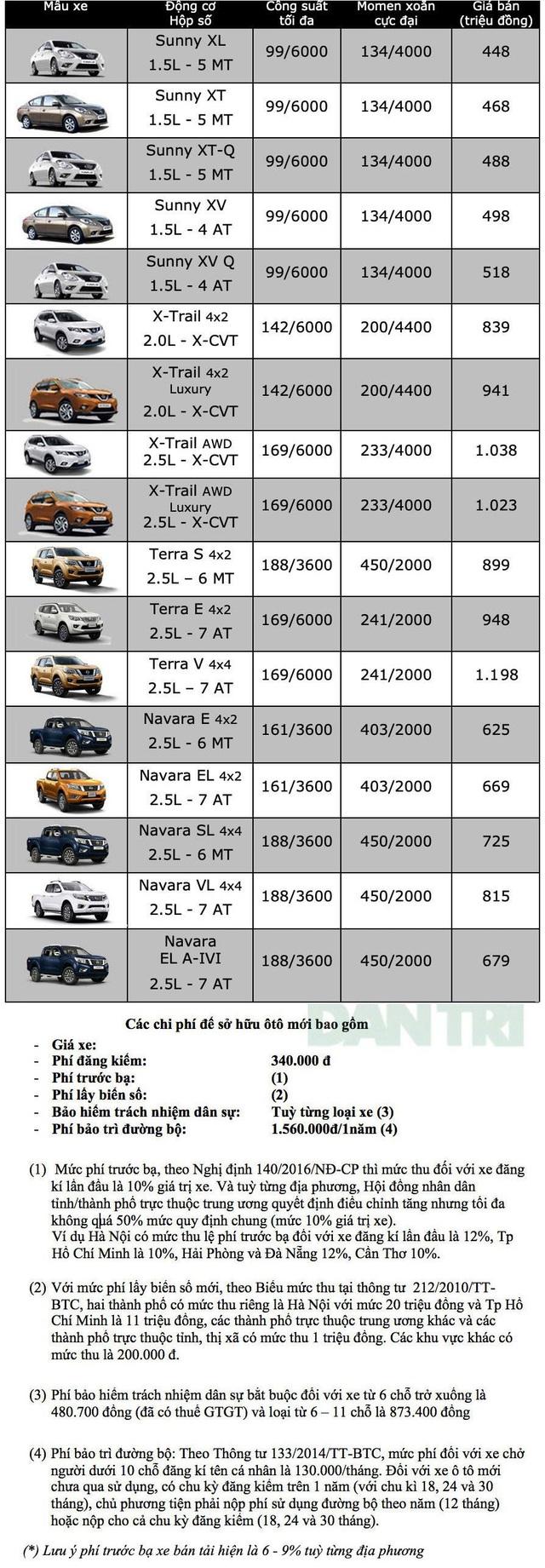 Bảng giá Nissan tại Việt Nam cập nhật tháng 9/2019 - 1