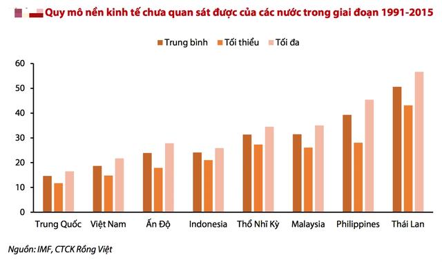 Tính lại GDP: Số liệu tăng mạnh, lưu ý tính hiệu quả của nợ công - 2