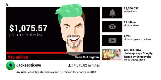 Há hốc mồm trước thu nhập 2 tỉ đồng mỗi phút của các YouTuber nổi tiếng - 2