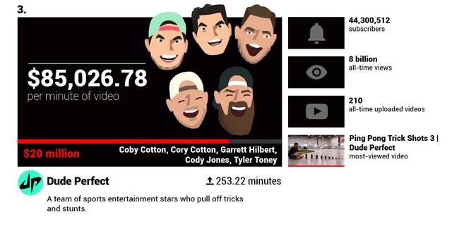 Há hốc mồm trước thu nhập 2 tỉ đồng mỗi phút của các YouTuber nổi tiếng - 11