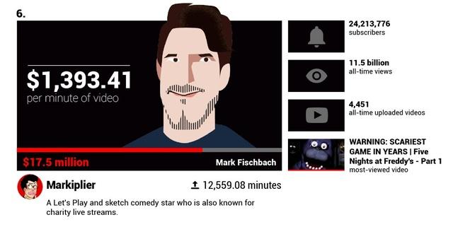 Há hốc mồm trước thu nhập 2 tỉ đồng mỗi phút của các YouTuber nổi tiếng - 3