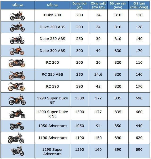 Bảng giá KTM cập nhật tháng 9/2019 - 1
