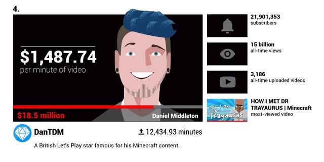 Há hốc mồm trước thu nhập 2 tỉ đồng mỗi phút của các YouTuber nổi tiếng - 4
