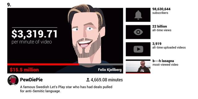 Há hốc mồm trước thu nhập 2 tỉ đồng mỗi phút của các YouTuber nổi tiếng - 5